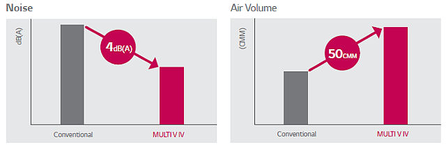 Less Noise and Higher Air Volume