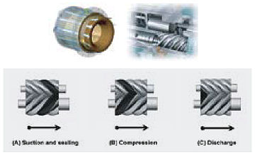High performance screw compressors